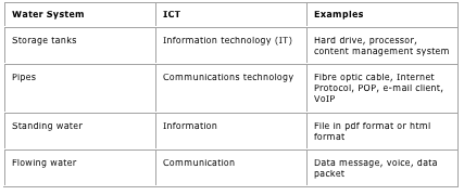 What is ICT? What is the Meaning or Definition of ICT?