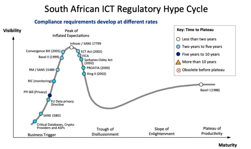 South African regulatory hype cycle