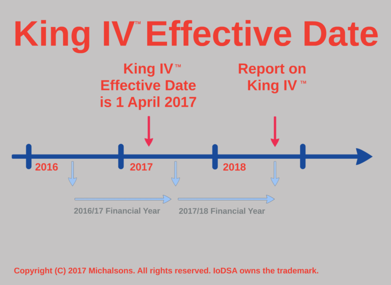 King IV Effective Date