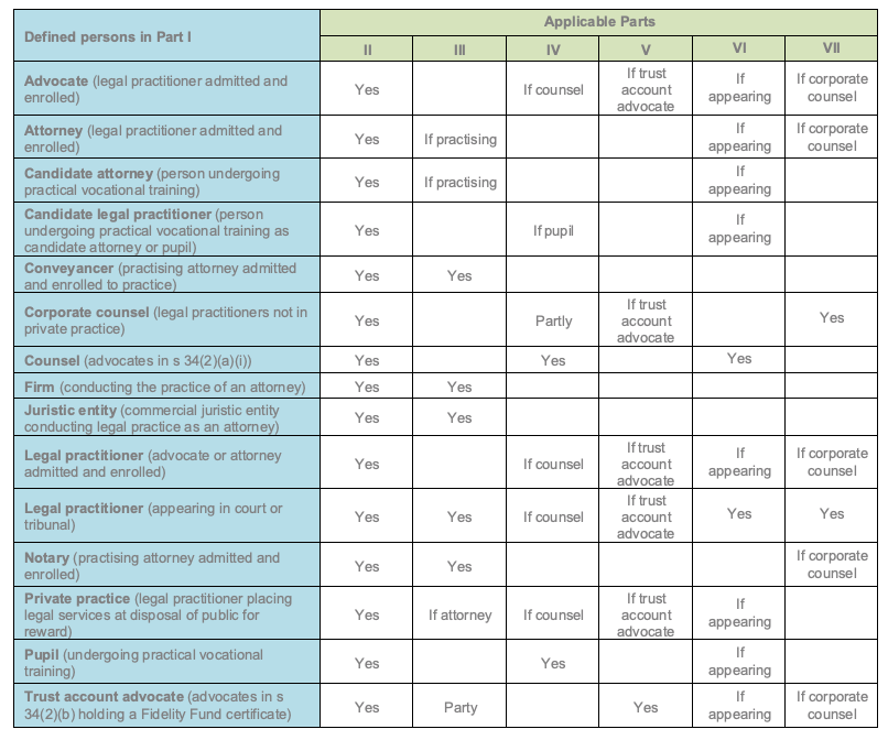 LPC Code of conduct Table showing application of parts